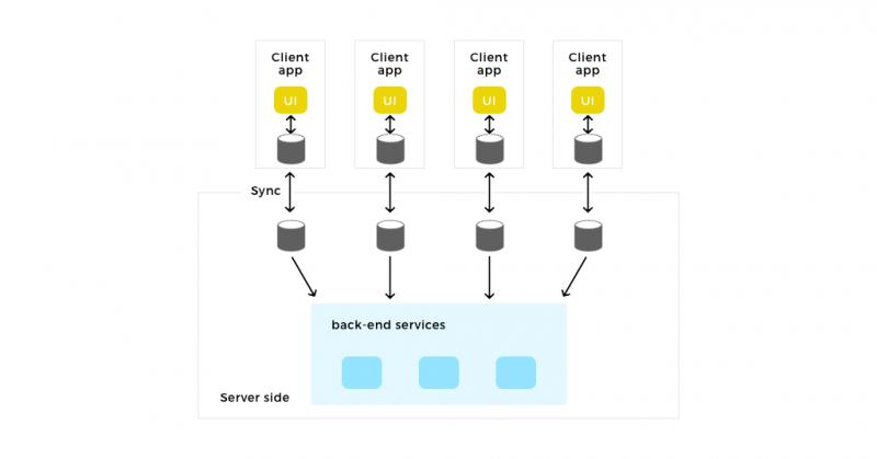 React Native databases   Semantic portal — learn smart!